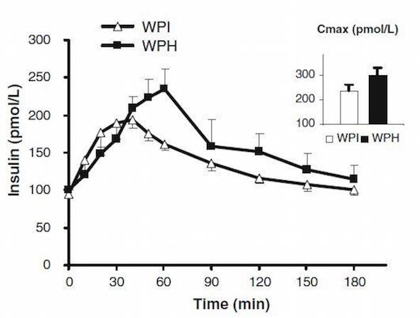 Porovnání stimulace sekrece inzulinu WPH vs. WPI