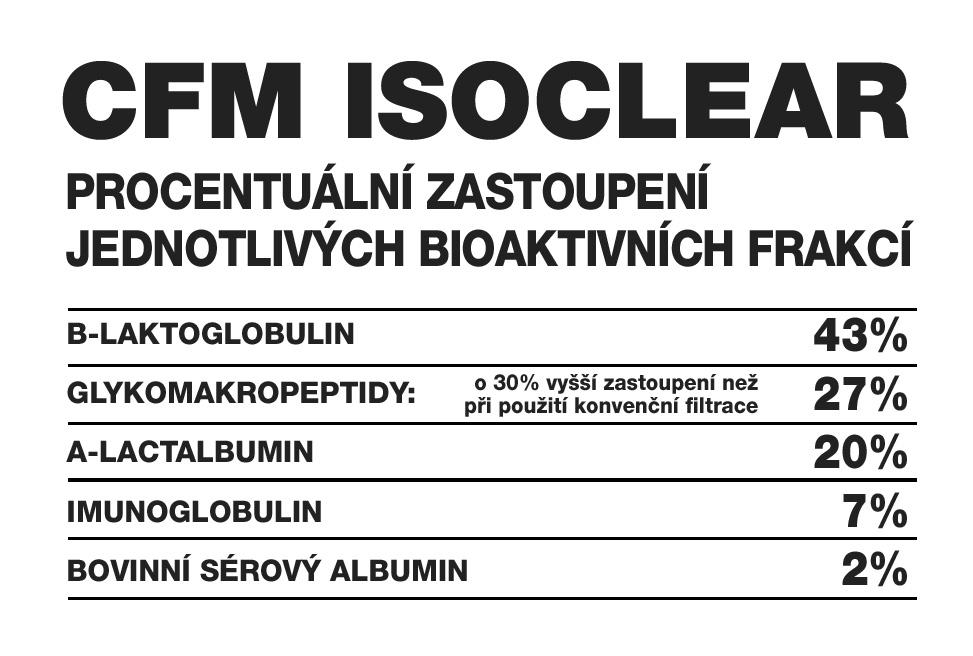 CFM Isoclear - procentuální zastoupení